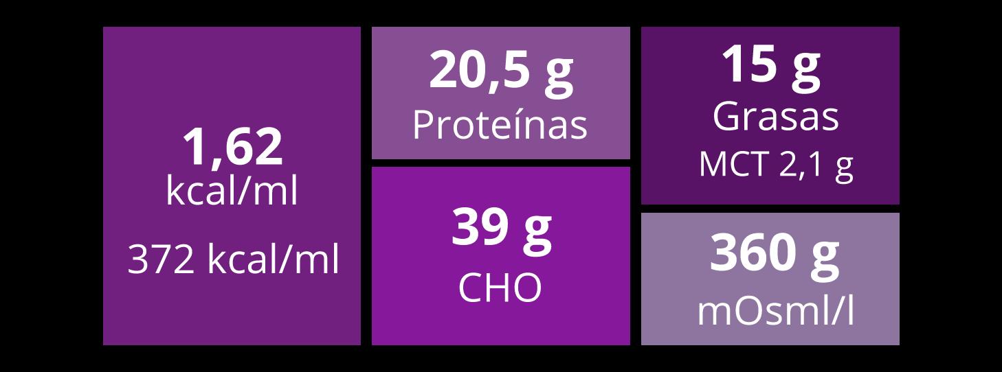 NutAvant Plus 230 ml (aportes por botella)